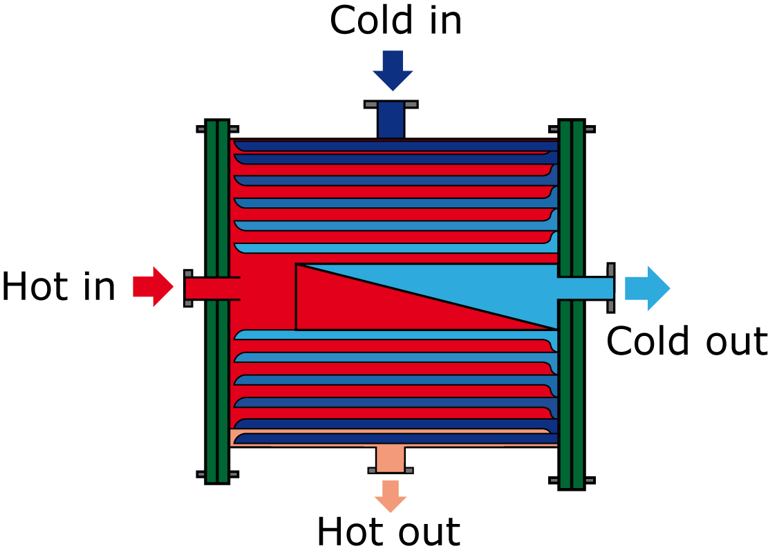 Heat Exchanger Diagram Trusted Wiring Piping Layout Spiral Plate For Liquid Duties With High Pressure And